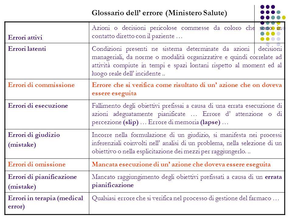 Glossario dell' errore (Ministero Salute)