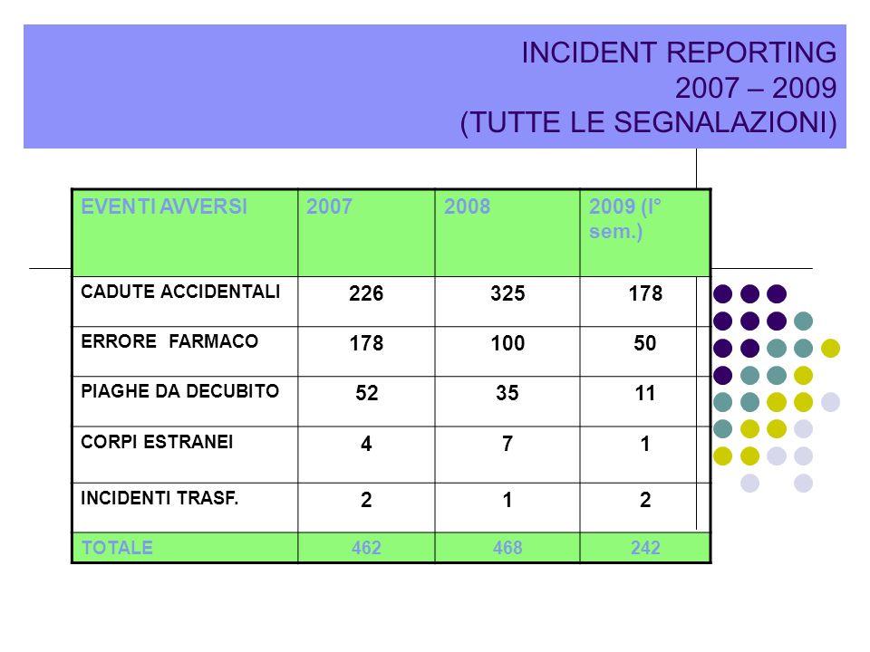 INCIDENT REPORTING 2007 – 2009 (TUTTE LE SEGNALAZIONI)