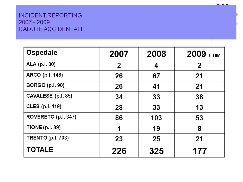 INCIDENT REPORTING 2007 - 2009 CADUTE ACCIDENTALI