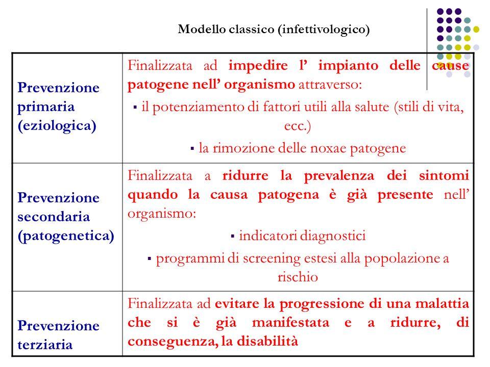 Modello classico (infettivologico)