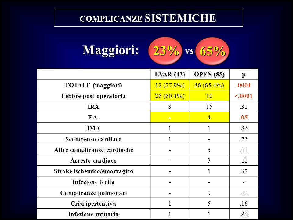 Maggiori: 23% 65% vs COMPLICANZE SISTEMICHE EVAR (43) OPEN (55) p