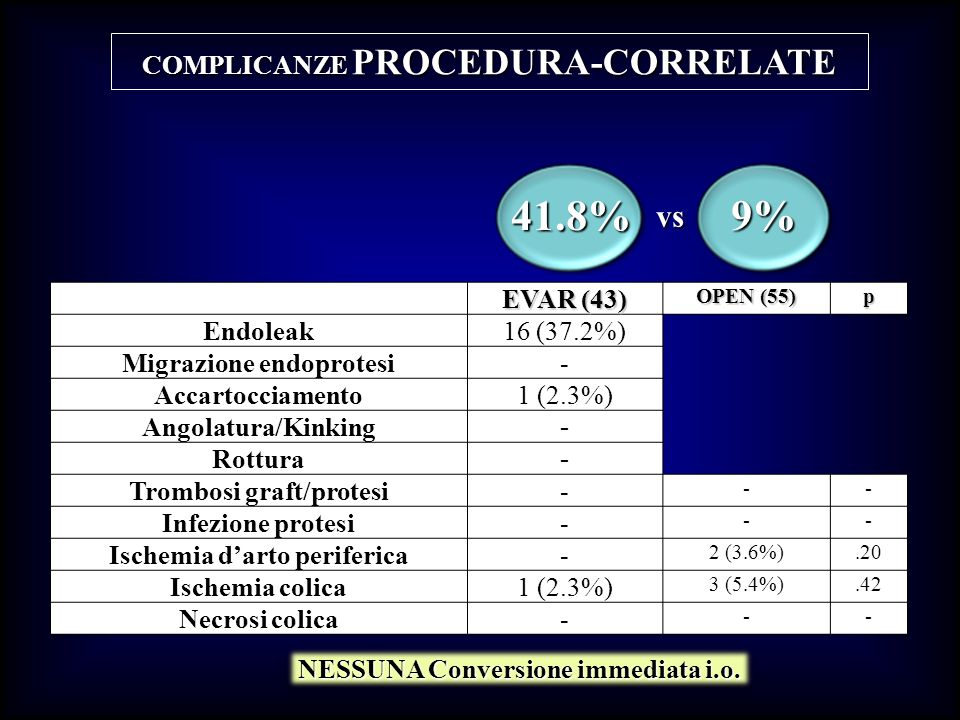 41.8% 9% vs COMPLICANZE PROCEDURA-CORRELATE EVAR (43) Endoleak