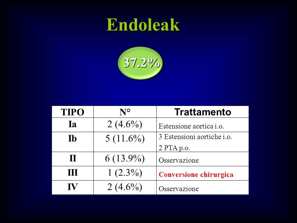 Endoleak 37.2% TIPO N° Trattamento Ia 2 (4.6%) Ib 5 (11.6%) II