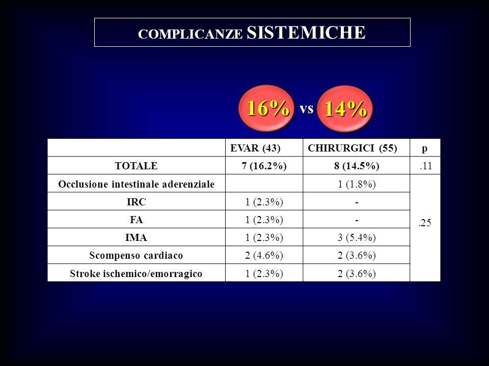 16% 14% vs COMPLICANZE SISTEMICHE EVAR (43) CHIRURGICI (55) p TOTALE