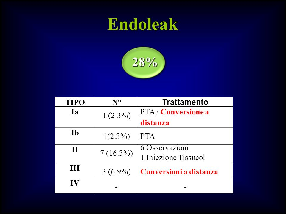 Endoleak 28% TIPO N° Trattamento Ia 1 (2.3%)