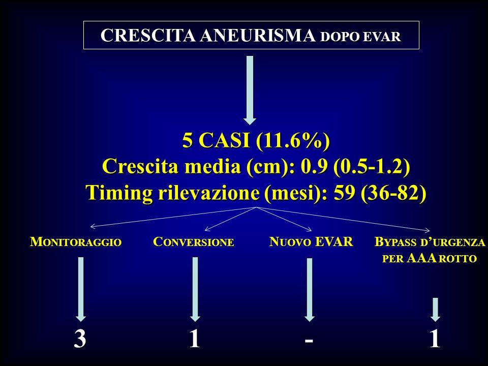 3 1 - 1 5 CASI (11.6%) Crescita media (cm): 0.9 (0.5-1.2)