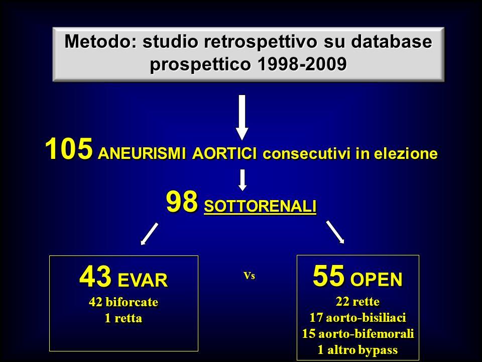 Metodo: studio retrospettivo su database prospettico 1998-2009