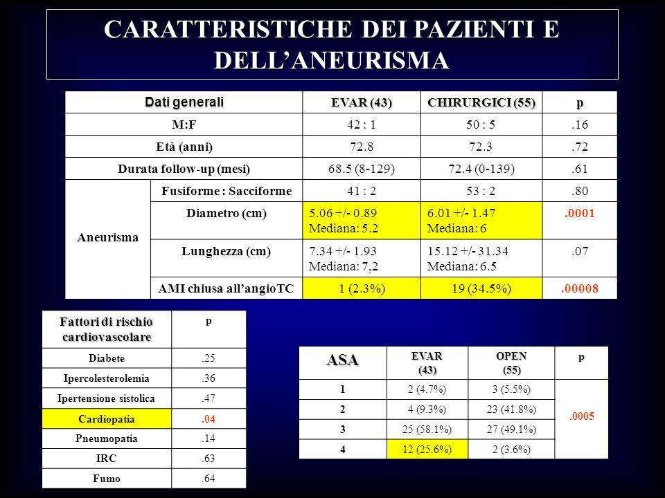 CARATTERISTICHE DEI PAZIENTI E DELL'ANEURISMA