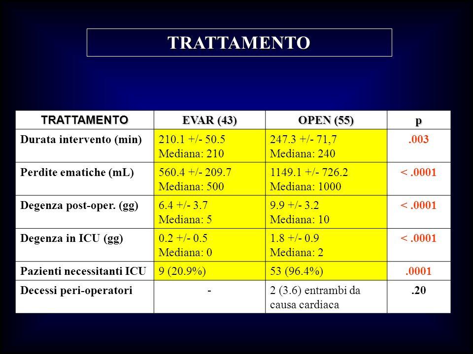 TRATTAMENTO TRATTAMENTO EVAR (43) OPEN (55) p Durata intervento (min)