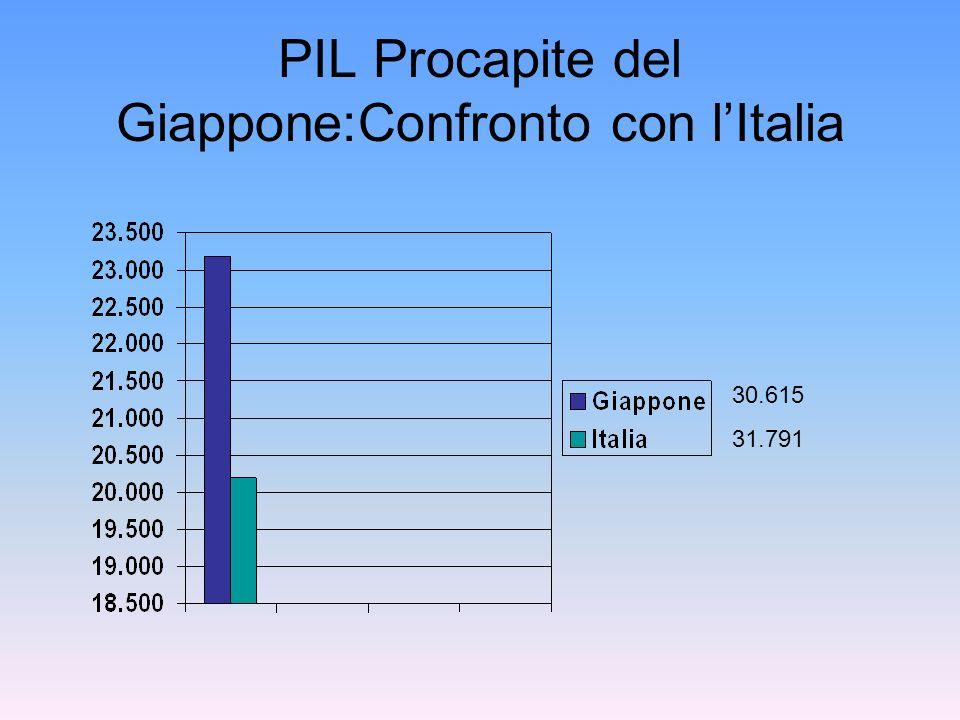 PIL Procapite del Giappone:Confronto con l'Italia