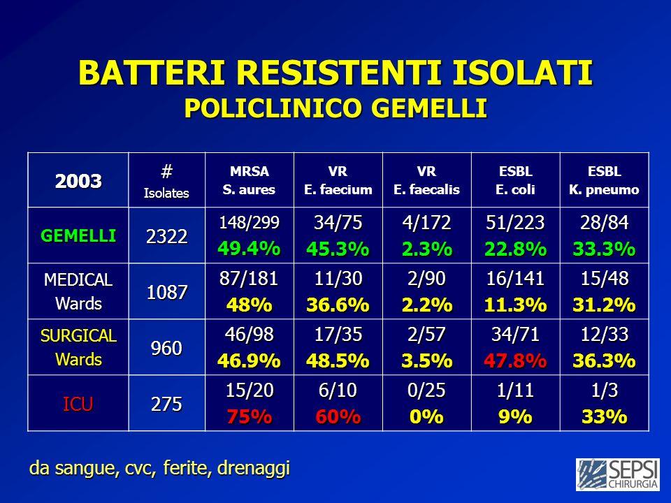BATTERI RESISTENTI ISOLATI POLICLINICO GEMELLI