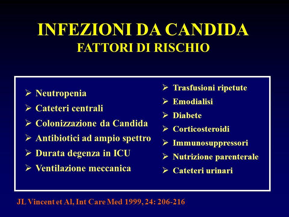 INFEZIONI DA CANDIDA FATTORI DI RISCHIO