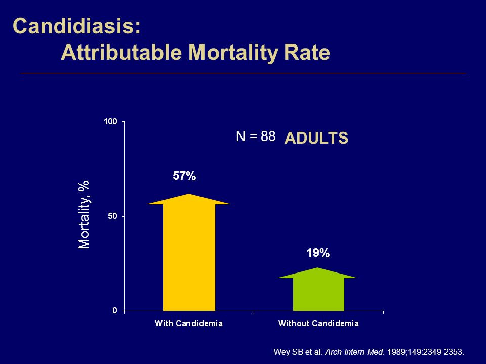 Candidiasis: Attributable Mortality Rate