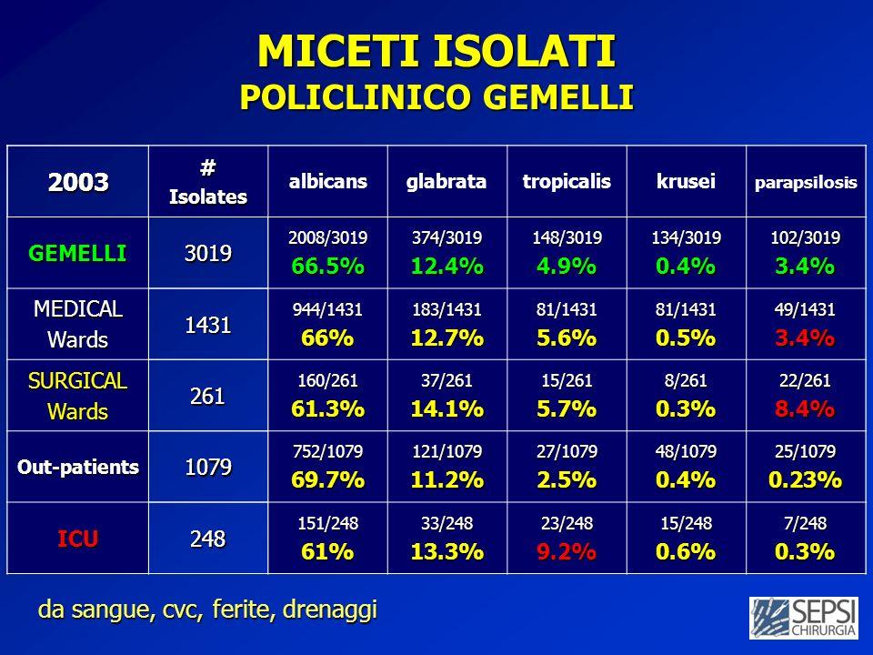 MICETI ISOLATI POLICLINICO GEMELLI