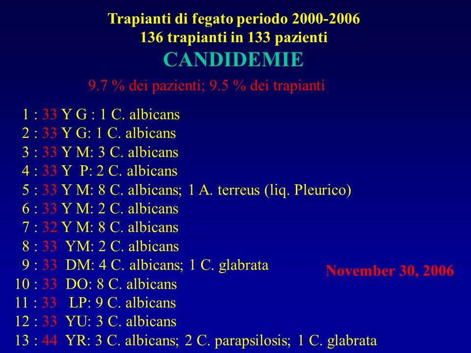 Trapianti di fegato periodo 2000-2006