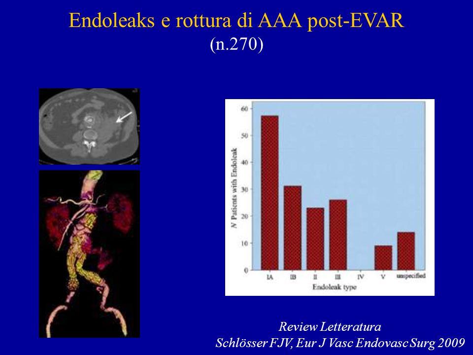 Endoleaks e rottura di AAA post-EVAR