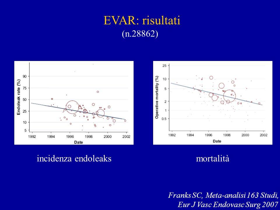EVAR: risultati (n.28862) incidenza endoleaks mortalità
