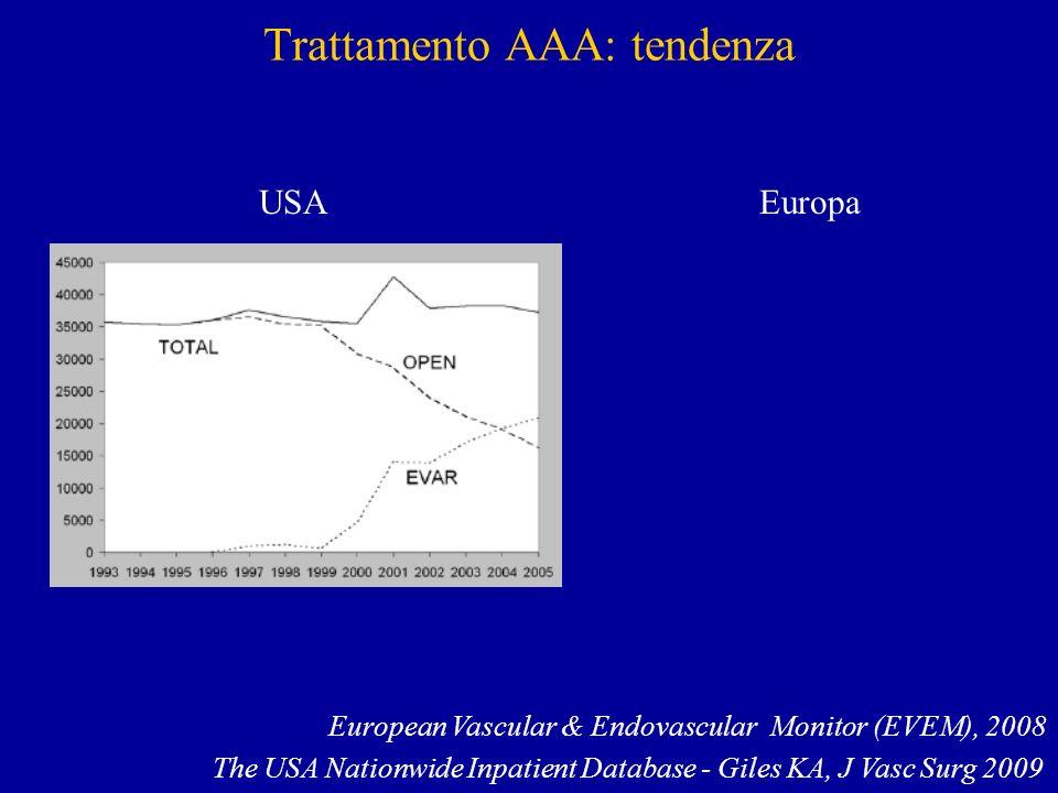 Trattamento AAA: tendenza