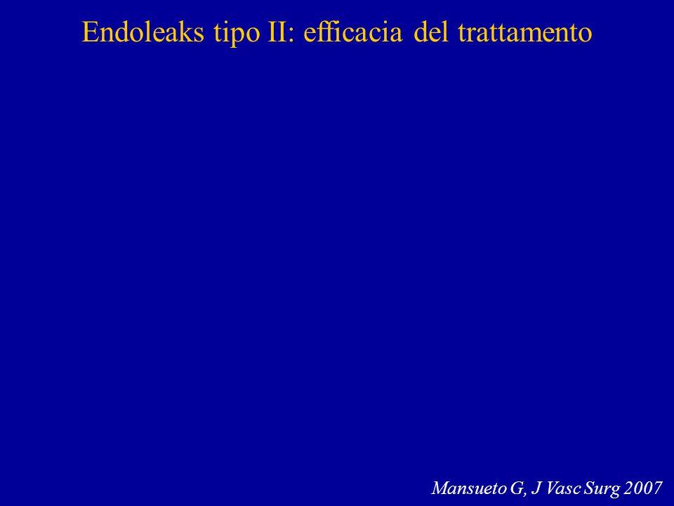 Endoleaks tipo II: efficacia del trattamento