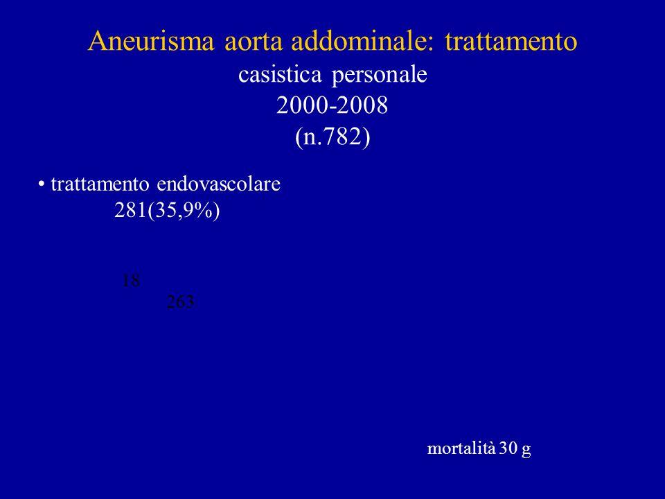 trattamento endovascolare
