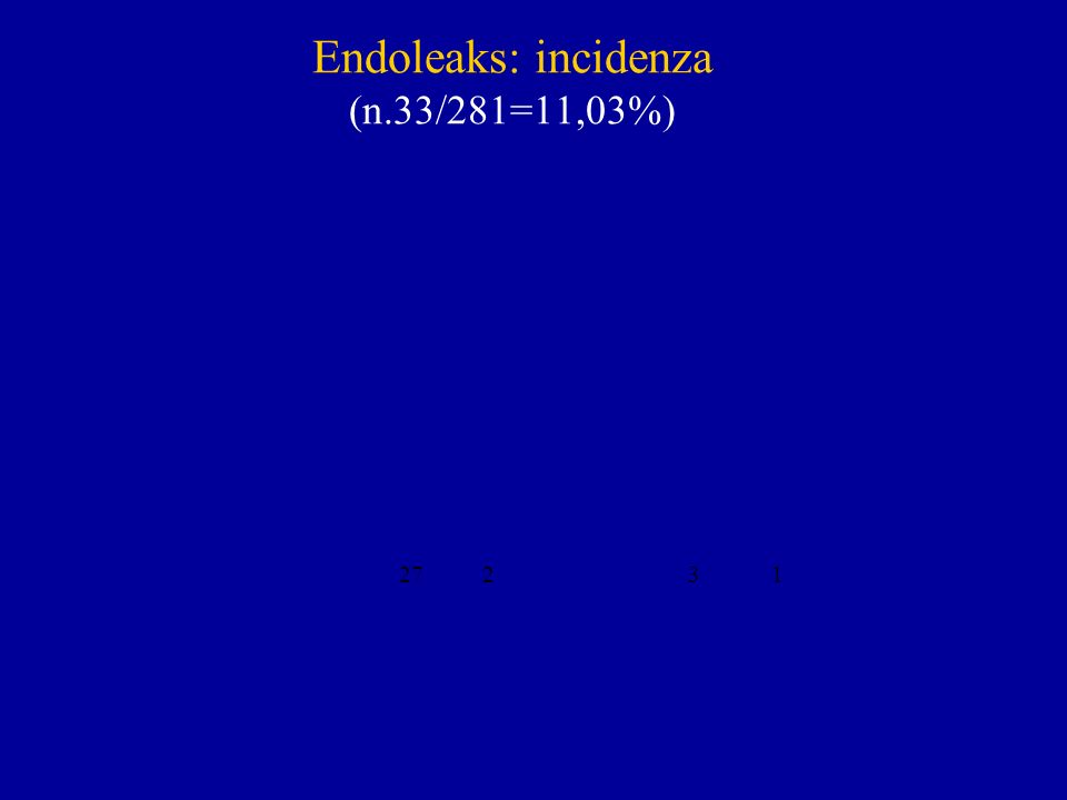 Endoleaks: incidenza (n.33/281=11,03%)