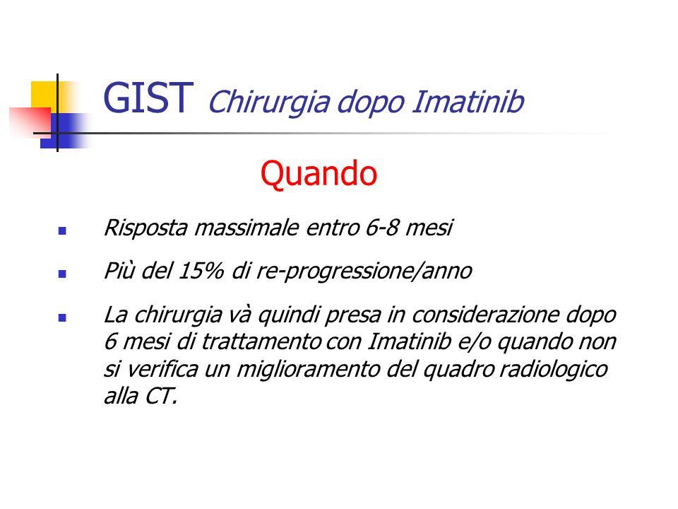GIST Chirurgia dopo Imatinib