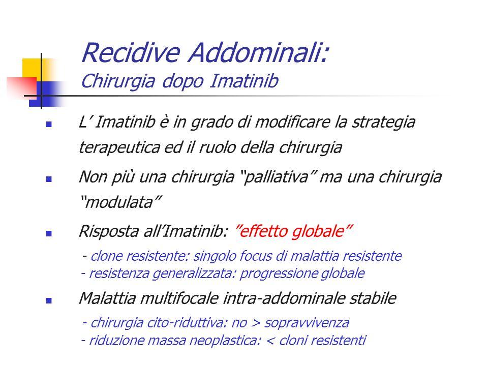 Recidive Addominali: Chirurgia dopo Imatinib