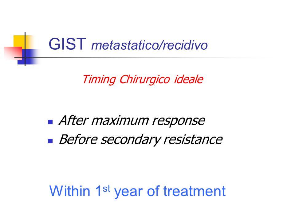 GIST metastatico/recidivo