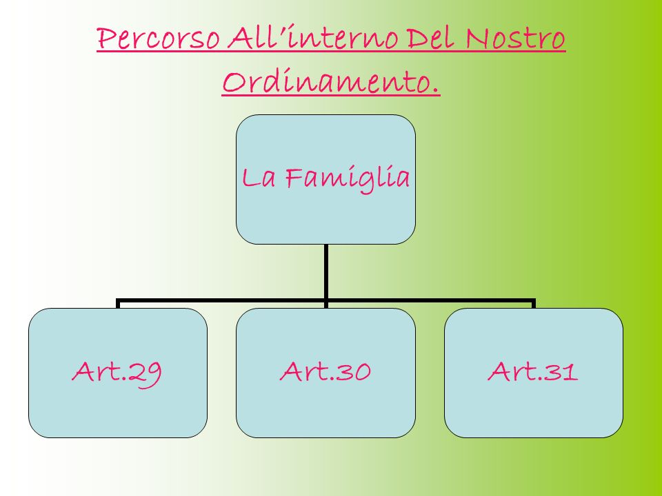 Percorso All'interno Del Nostro Ordinamento.