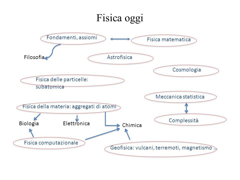 Fisica oggi Fondamenti, assiomi Fisica matematica Filosofia