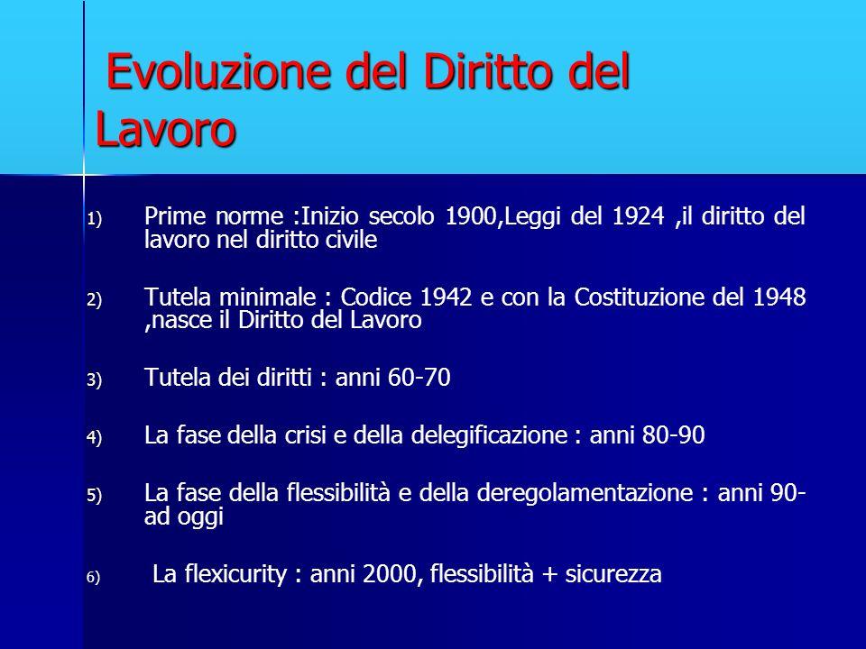 Evoluzione del Diritto del Lavoro