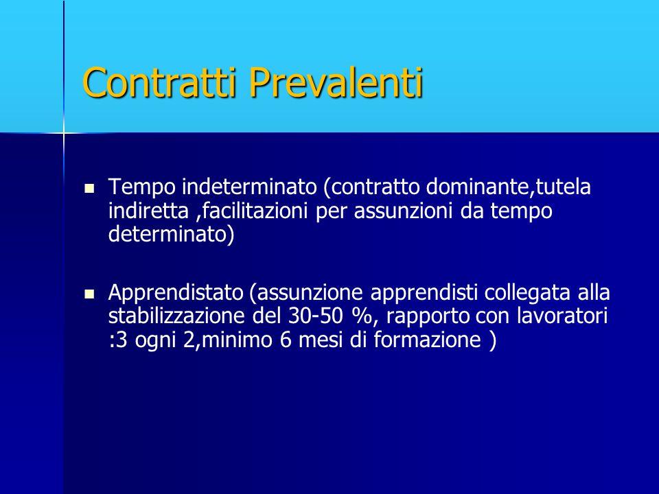 Contratti Prevalenti Tempo indeterminato (contratto dominante,tutela indiretta ,facilitazioni per assunzioni da tempo determinato)