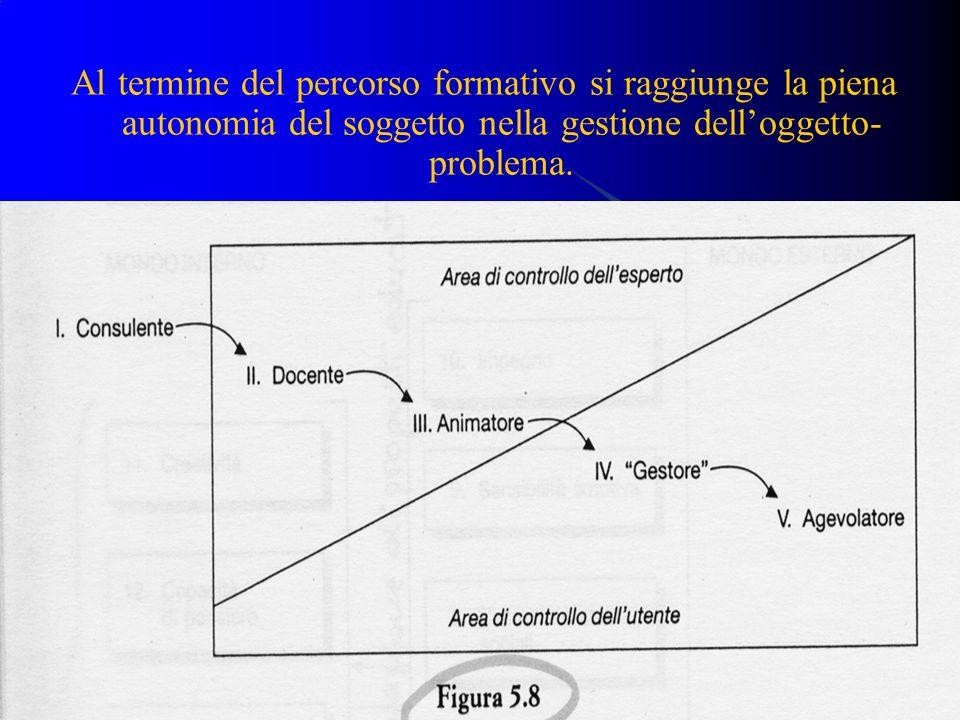 Al termine del percorso formativo si raggiunge la piena autonomia del soggetto nella gestione dell'oggetto-problema.