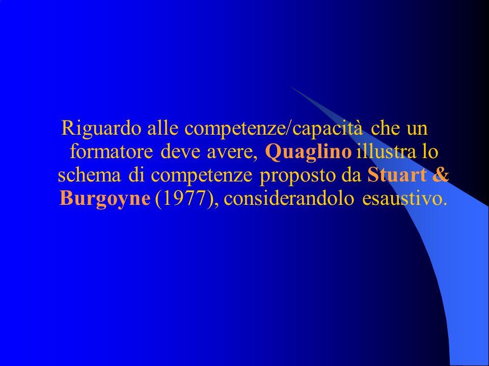 Riguardo alle competenze/capacità che un formatore deve avere, Quaglino illustra lo schema di competenze proposto da Stuart & Burgoyne (1977), considerandolo esaustivo.