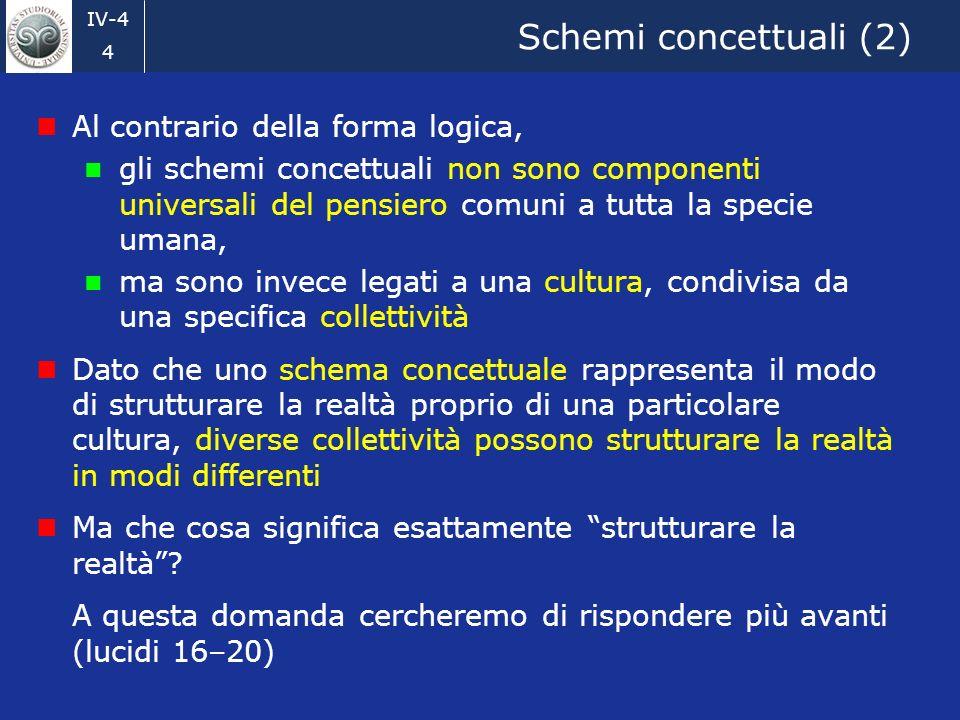 Schemi concettuali (2) Al contrario della forma logica,
