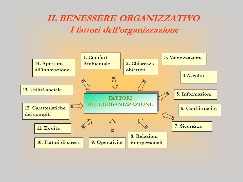 IL BENESSERE ORGANIZZATIVO I fattori dell'organizzazione