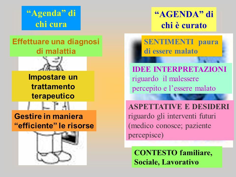 Agenda di chi cura AGENDA di chi è curato