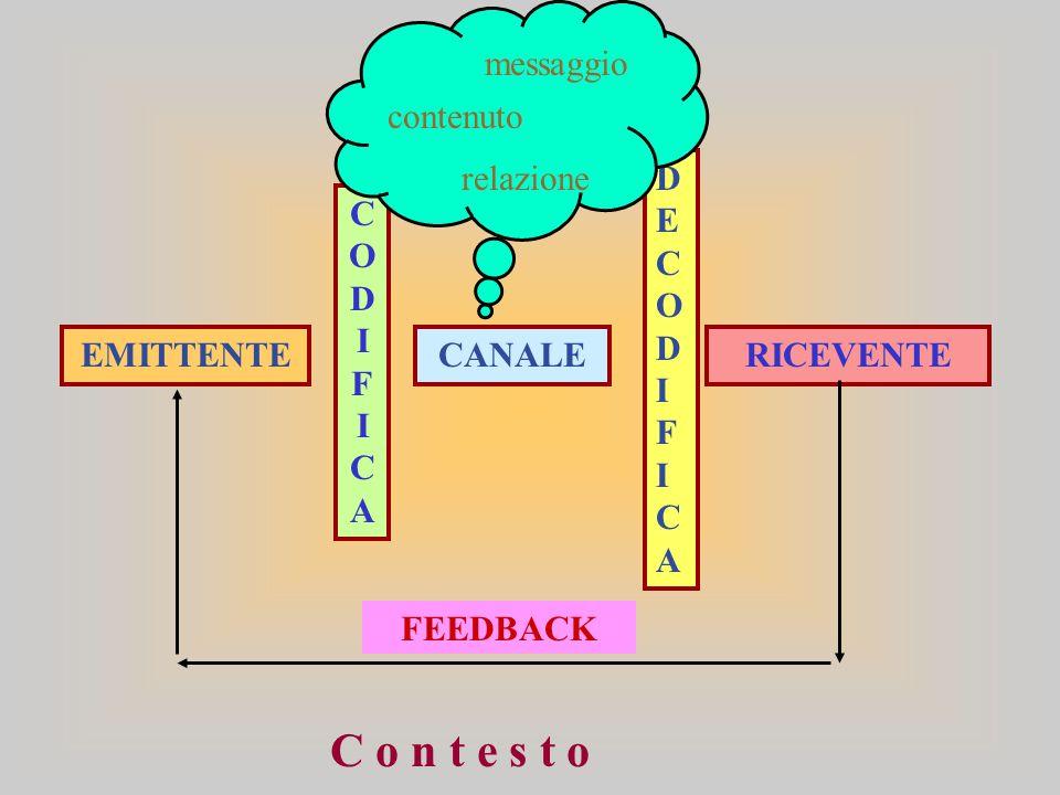 C o n t e s t o messaggio contenuto relazione DECODIFICA CODIFICA