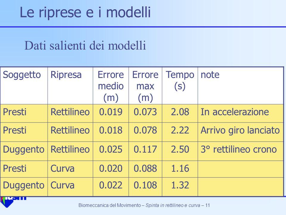 Le riprese e i modelli Dati salienti dei modelli Soggetto Ripresa