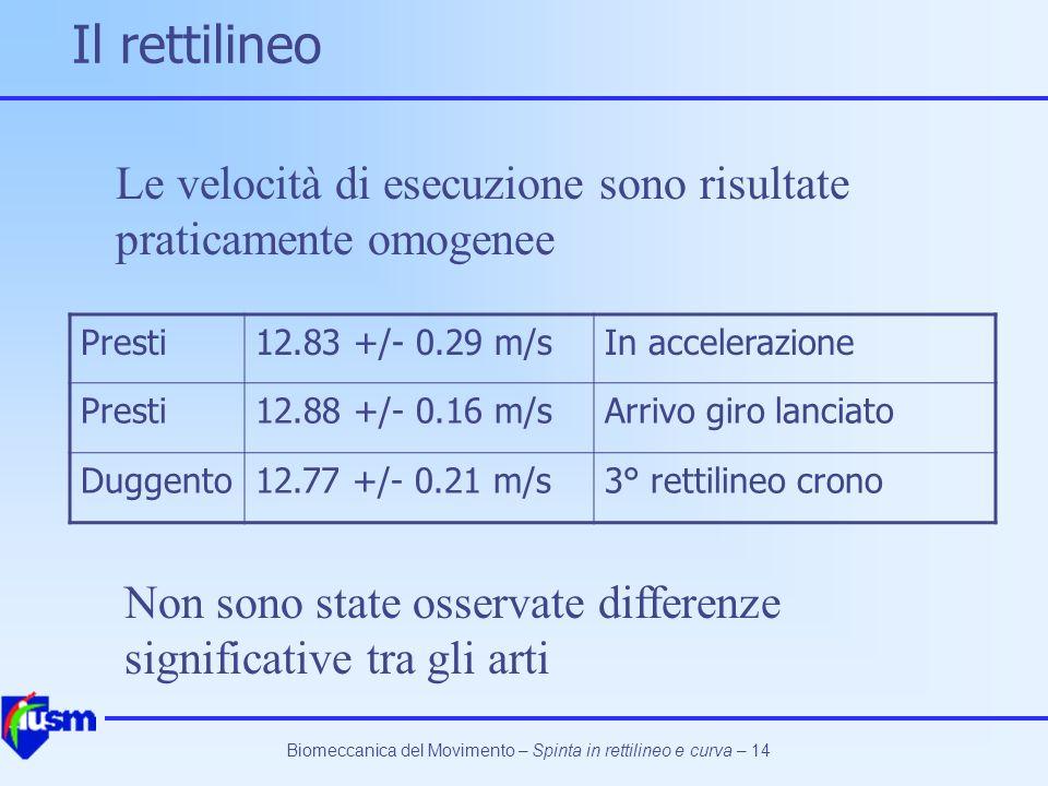 Il rettilineo Le velocità di esecuzione sono risultate praticamente omogenee. Presti. 12.83 +/- 0.29 m/s.