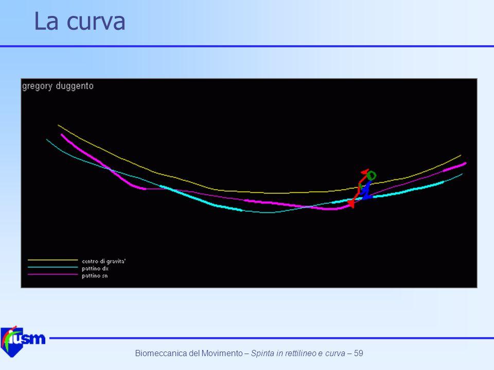 La curva