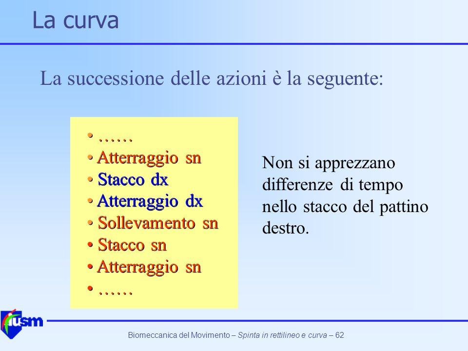La curva La successione delle azioni è la seguente: …… Atterraggio sn