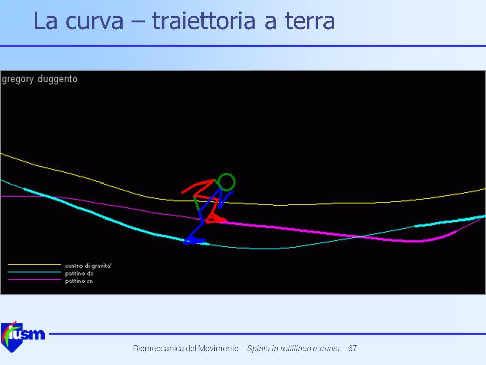 La curva – traiettoria a terra