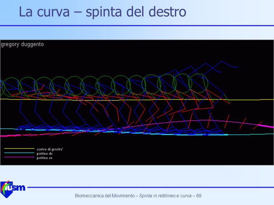 La curva – spinta del destro