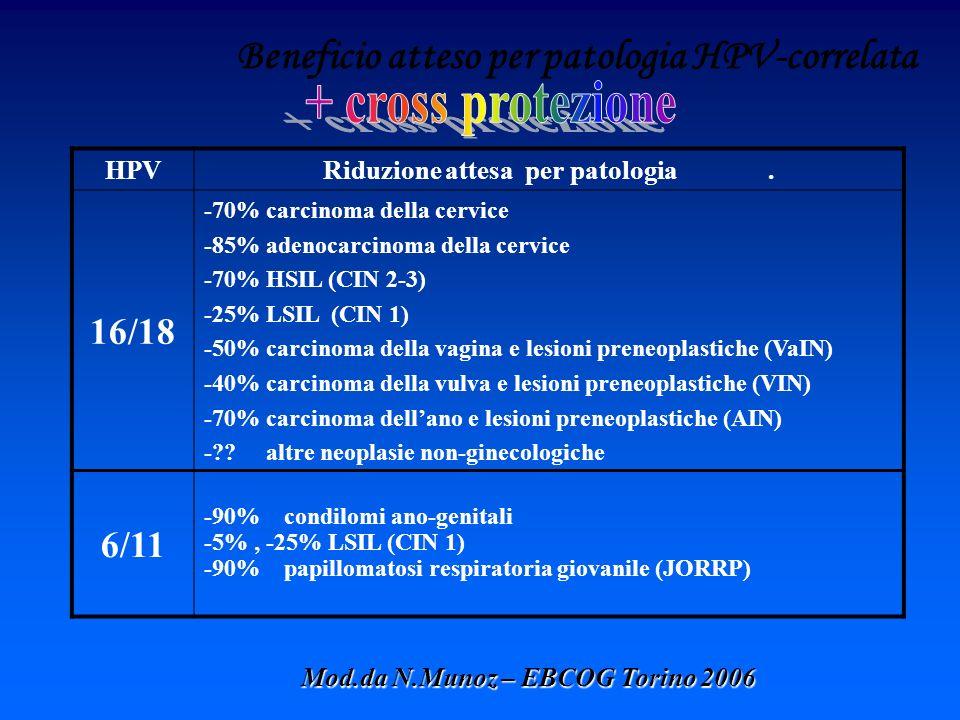 Beneficio atteso per patologia HPV-correlata