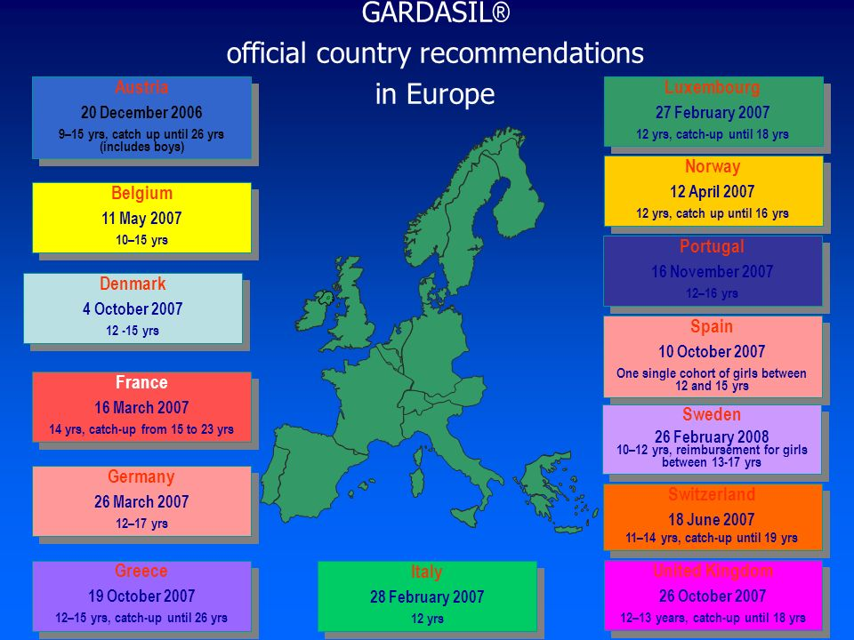 official country recommendations in Europe