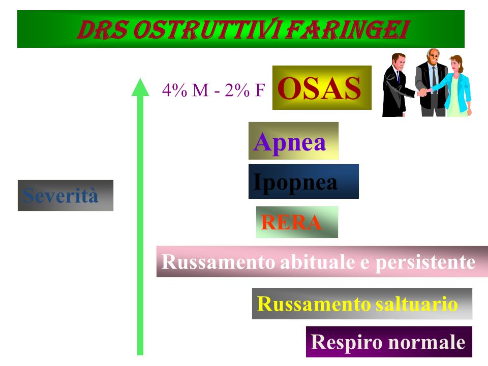 DRS ostruttivi faringei
