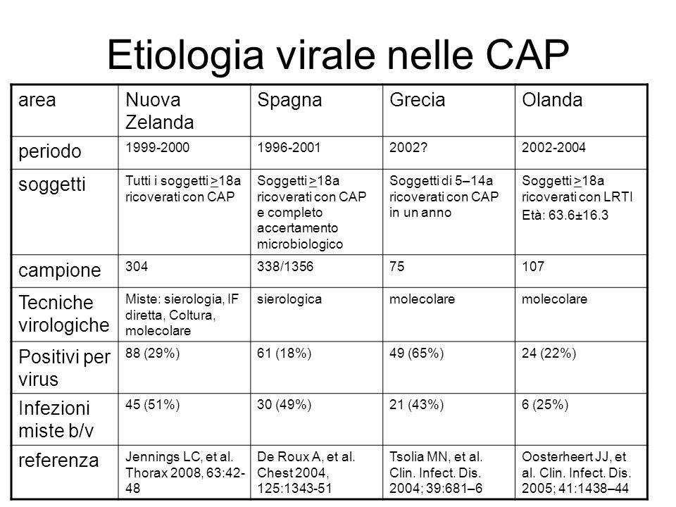 Etiologia virale nelle CAP