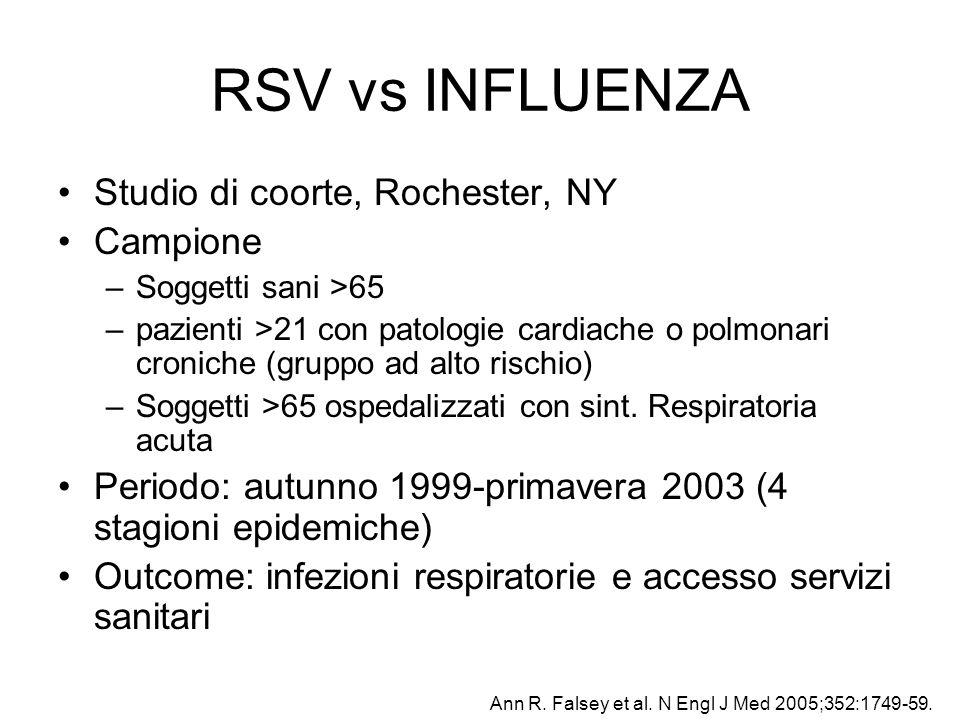RSV vs INFLUENZA Studio di coorte, Rochester, NY Campione
