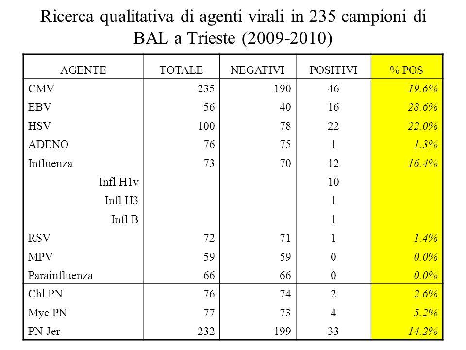 Ricerca qualitativa di agenti virali in 235 campioni di BAL a Trieste (2009-2010)